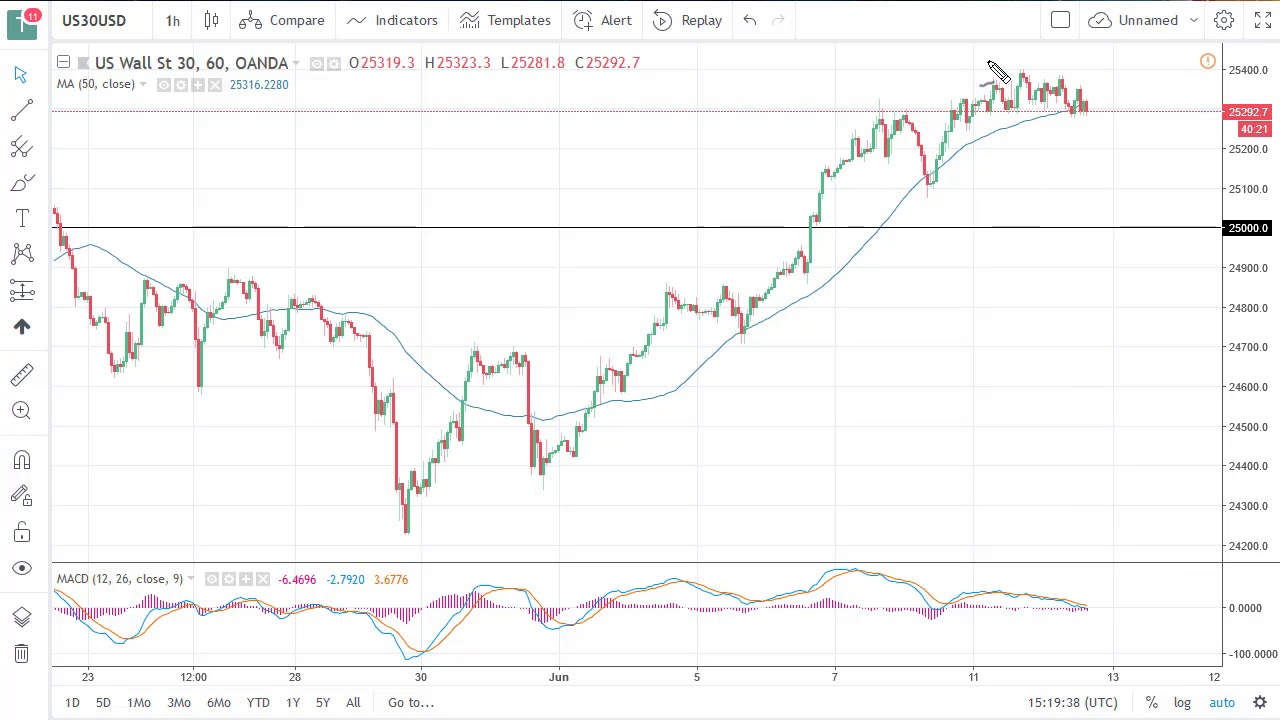 DOW Jones 30 and NASDAQ 100 Technical Analysis for June 13, 2018 by FXEmpire.com - YouTube