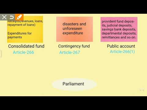 Consolidated Fund, Contingency Fund and Public Account