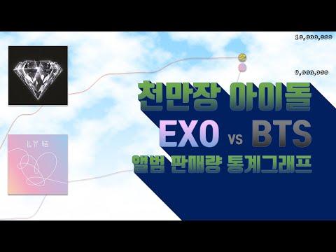 앨범 판매량 엑소 vs 방탄 |천만 대 천만|▷📈
