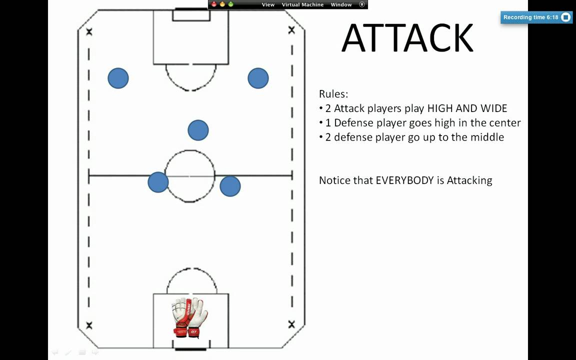 Coaching indoor 6v6 soccer formation and tactics youtube pooptronica
