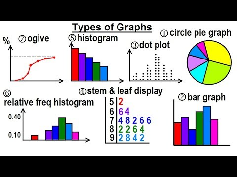 Statistics: Ch 2 Graphical Representation Of Data (1 Of 62) Types Of Graphs