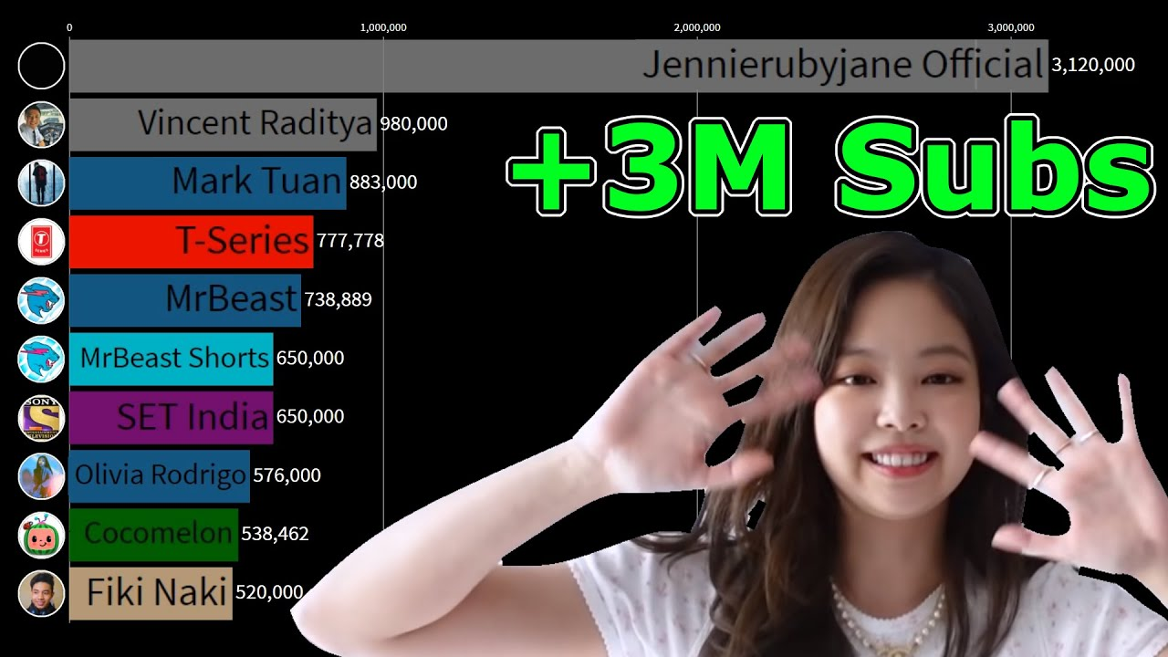 Jennierubyjane Official Gained 3 Million Subs in Two Days! (Weekly Most Subscribed YouTube Channels)