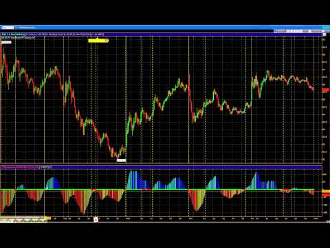 Trading with the John Carter TTM Squeeze indicator