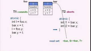 Transactional Memory: From Semantics to Silicon