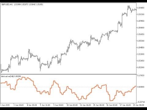 Derivative HTF Forex MT5 Indicator