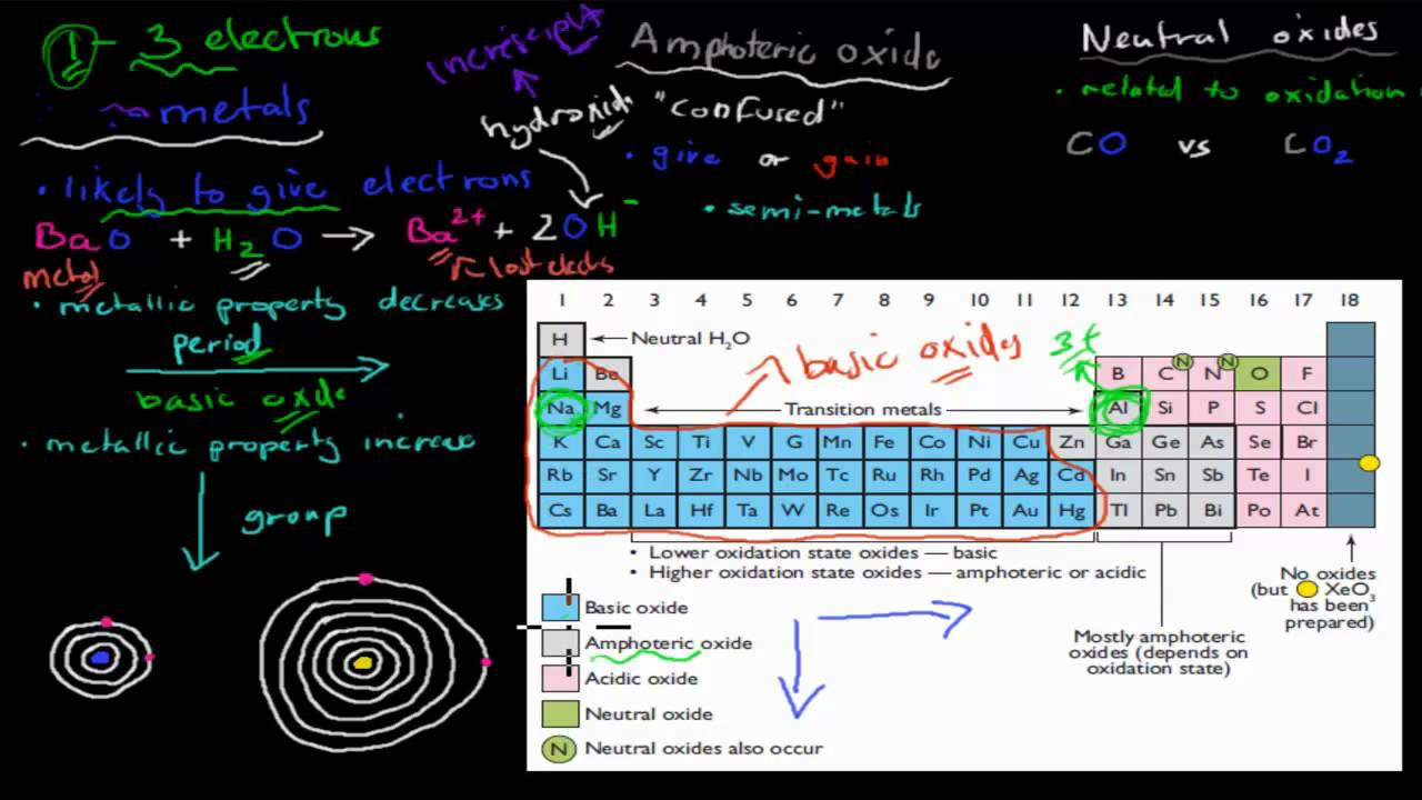 2 oxides and the periodic table hsc chemistry youtube oxides and the periodic table hsc chemistry gamestrikefo Gallery