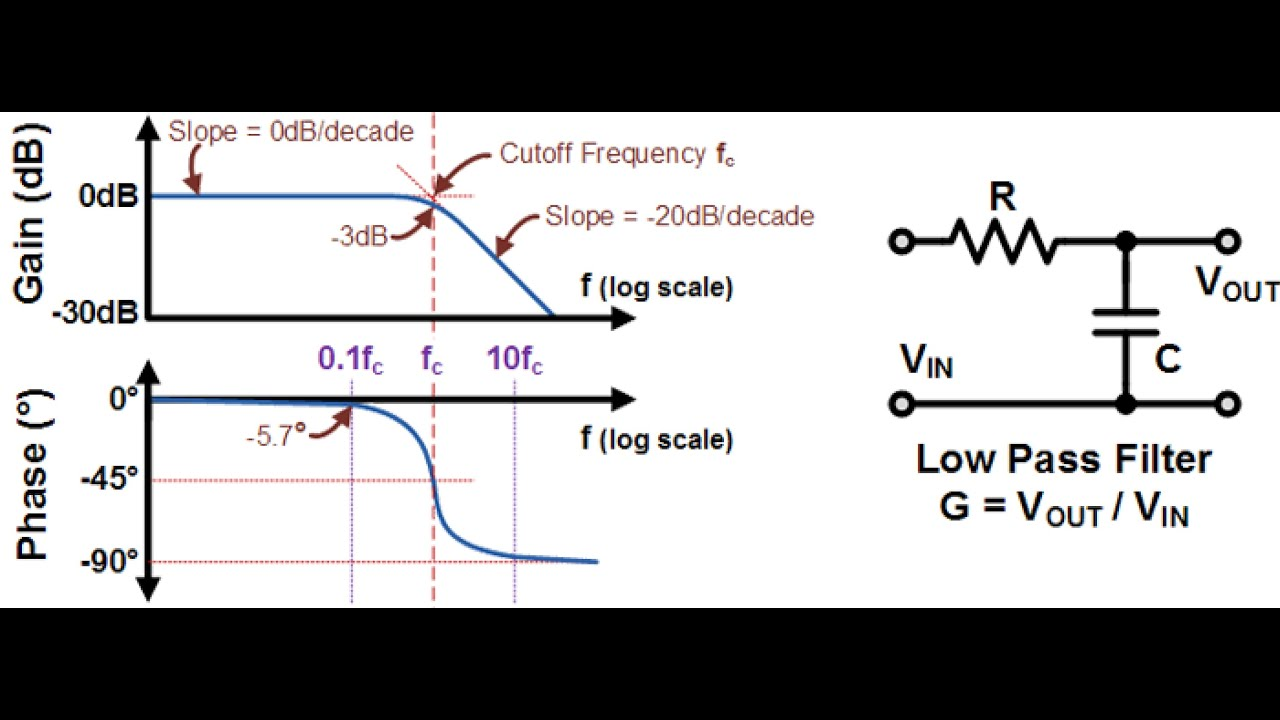 Low Pass Filter Schematic Circuitlab Rlc Bandstop Analog And Simulation In Multisim Part Youtube 2917x1133