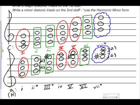 Harmonic Minor Triads & Roman Numerals