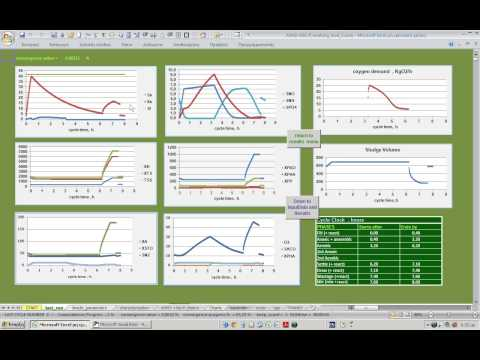 Wastewater Treatment Software : SBR Modelling and Simulation with ASM3+Bio-P Model- PART 2