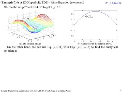 Wave Equation 1D Hyperbolic PDE with MATLAB
