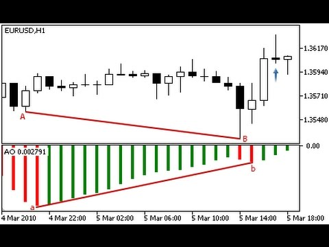 Awesome indicator strategy forex never lose again