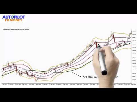 Metatrader Exponential Moving Average Settings - Forex Trading