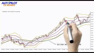 How To Use Moving Average Crossover Like A Pro *Forex Trading*