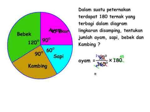 diagram lingkaran matematika sd, Aqila Course - YouTube