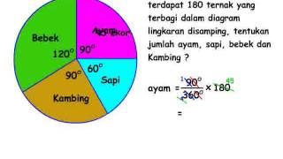 Cara mencari banyak data pada diagram lingkaran soal un sd matematika diagram lingkaran matematika sd aqila course ccuart Choice Image