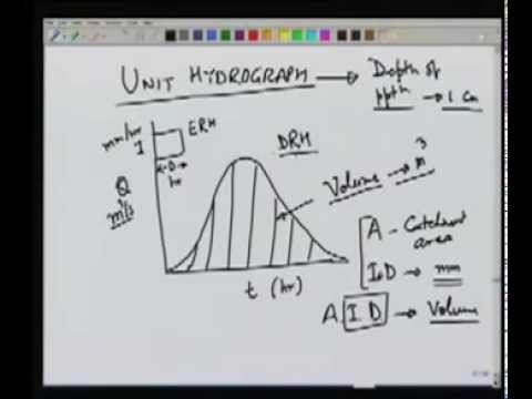 Lecture 2   Water Resources  Engineering