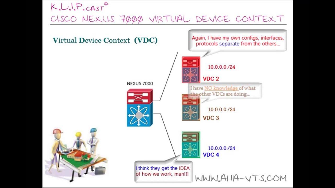 AHA-VTS com© K L I P cast© : CISCO NEXUS 7000 Virtual Device Context