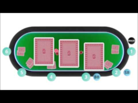 Texas Holdem Poker Rules Made Easy