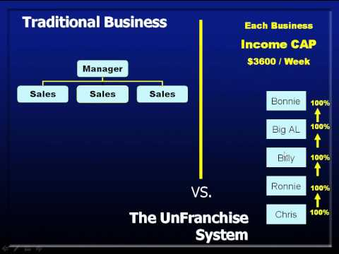Why Market America is different in 6 min!