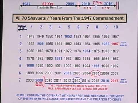 294c3161189d Daniels Timeline Part 12 of 12 - YouTube