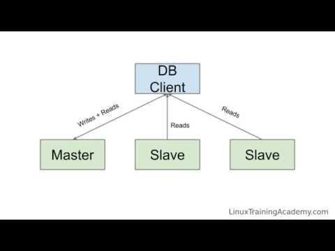 How to Configure MySQL Master-Slave Replication on Ubuntu Linux