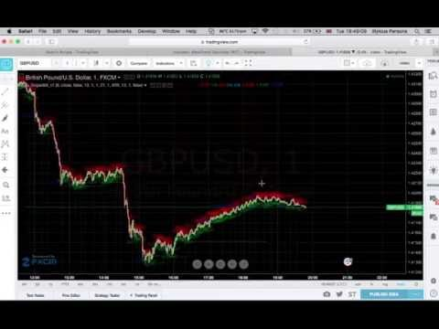 ⭐️simple binary options trading strategy