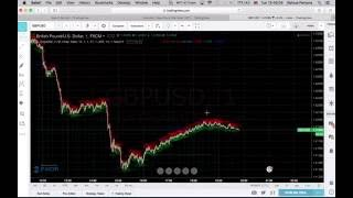 90 - 95% Winning Binary Options Strategy - 1 to 5 Minutes http://www.wefx.london