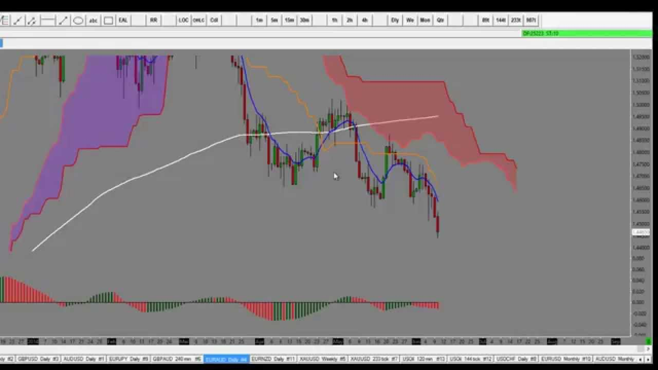 Forex how many pairs to watch