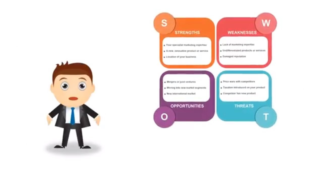SWOT Analysis - SWOT Analysis Examples and How to Do a SWOT