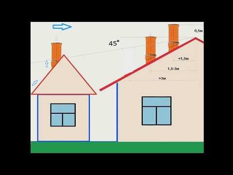 Как рассчитать высоту дымохода! Дымоход норма высоты по СНИП  2.04.05-91