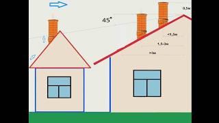 Как рассчитать высоту дымохода Дымоход норма высоты по СНИП  2.04.05 91