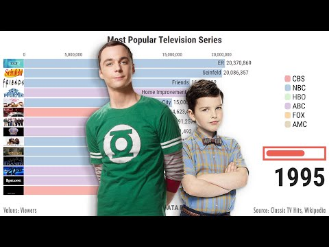 Most Popular TV Series 1951 – 2019 (MOST WATCHED TV SERIES)