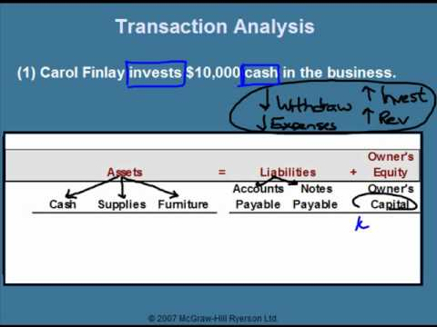 Introduction to GAAP and Transaction Analysis