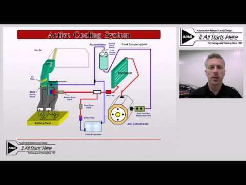 Hybrid Training: Hybrid Battery Cooling Systems Video