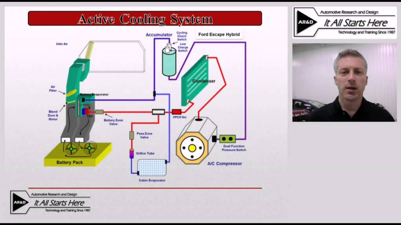 Mercury Wiring Diagram Venn Dna And Rna Hybrid Training: Battery Cooling Systems Video - Youtube