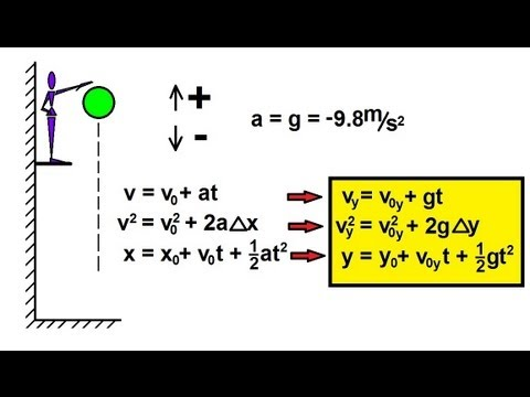 Physics - Mechanics: Motion In One-Dimension (12 of 22) Free Fall: Basics