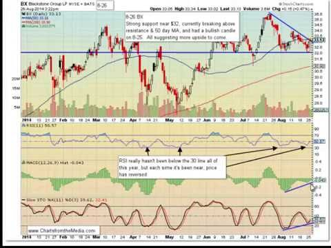 BX- Blackstone Group LP...Do the charts agree with the TV pro?