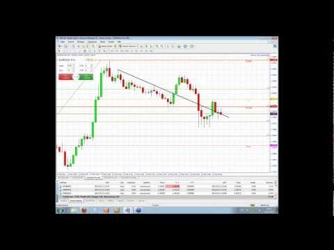 live Trading DAX, Dow, EURUSD und Co mit Jochen Schmidt