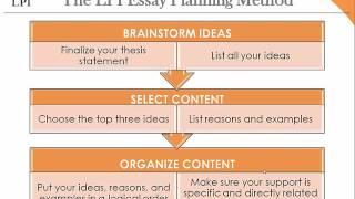 lpi essay Lll温哥华英语补习社最近推出, 71分钟的辅导视频,帮助您写作lpi满分写作(6分) 一对一的个别辅导,可自由选择时间.