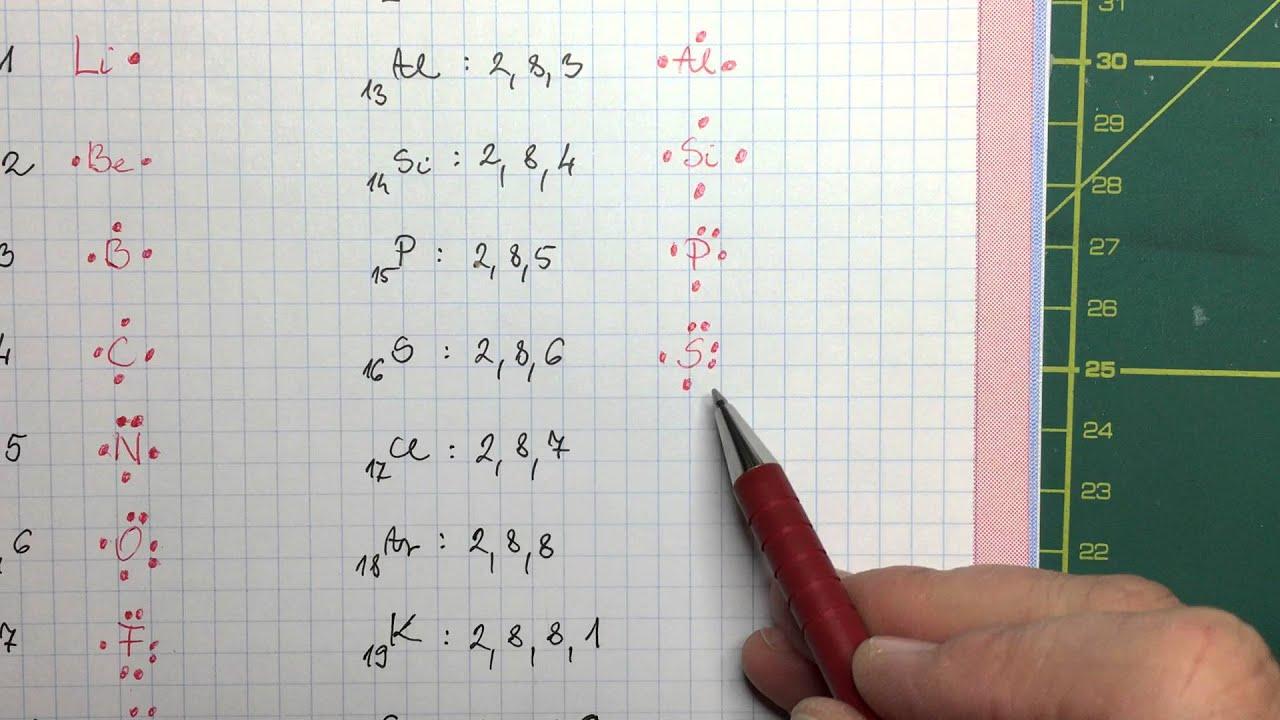 zsírégető kémiai egyenlet)