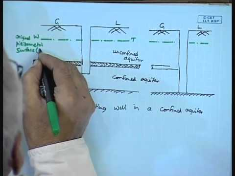 Mod-01 Lec-16 Well Flow for Special Conditions; Partially Penetrating Wells; Horizontal Wells