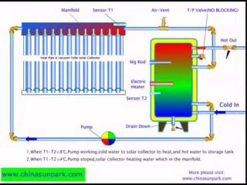 Principle of Open-Loop Solar Water Heating System - YouTube