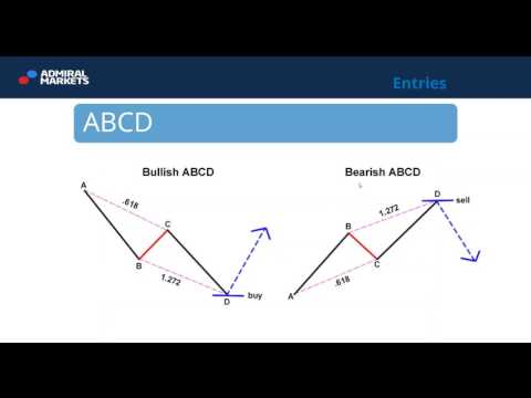 Price Action Trading  School: Harmonic Patterns (Jan 18, 201
