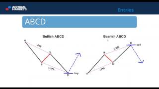 Price Action Trading  School: Harmonic Patterns (Jan 18, 2017)
