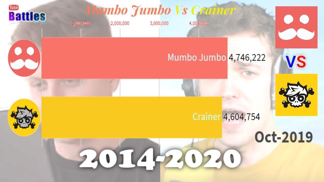 Mumbo Jumbo Vs Crainer Sub Count History 2014 2020 Youtube