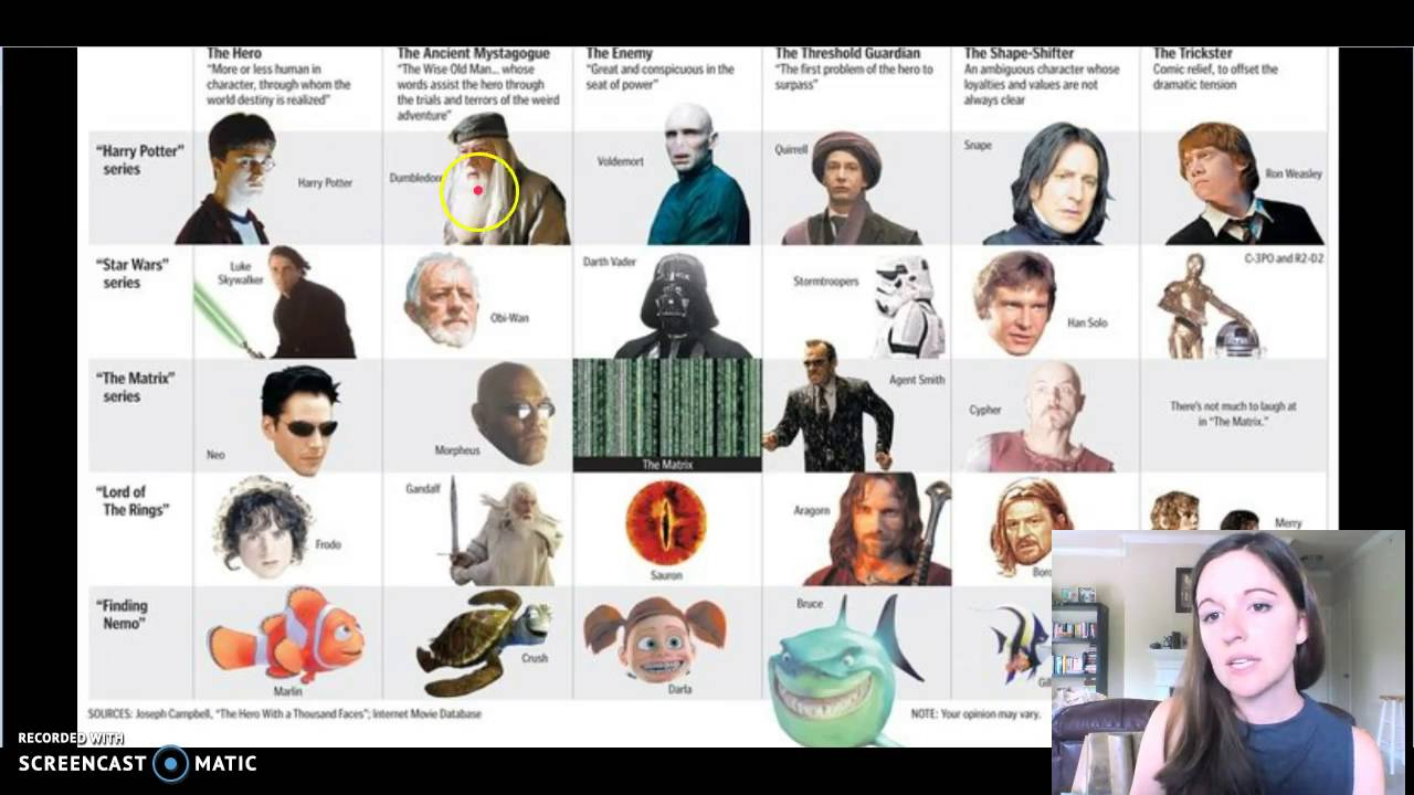 star wars character archetypes