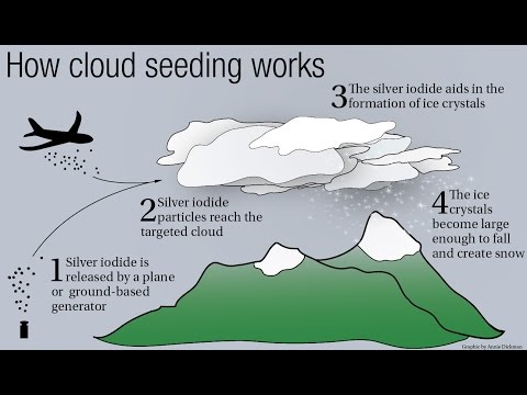 CLOUD SEEDING - ARTIFICIAL RAIN