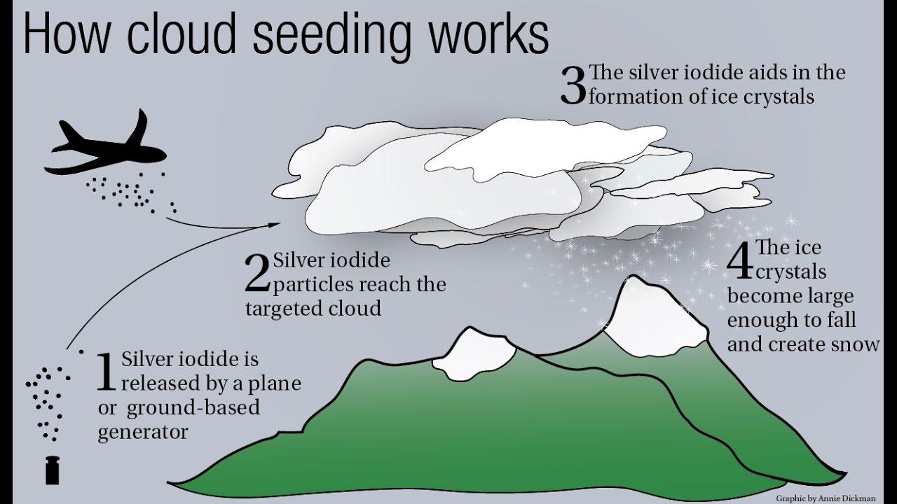 Cloud Seeding Artificial Rain Youtube
