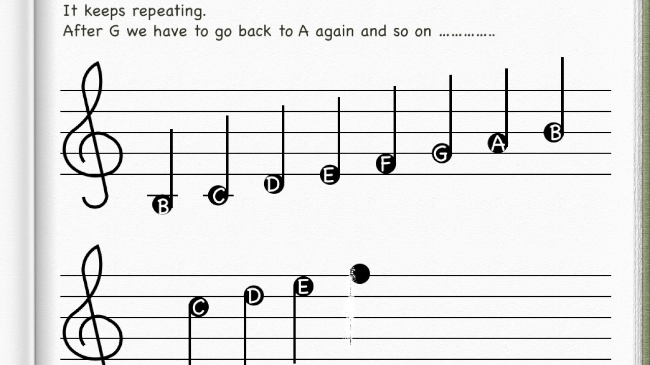 music lines explained grade lesson ledger theory