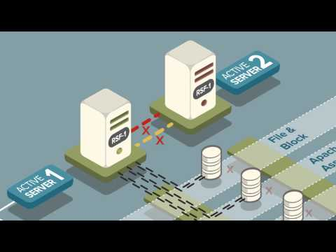 High Availability ZFS / HA OpenZFS RSF-1 Cluster Failover Video